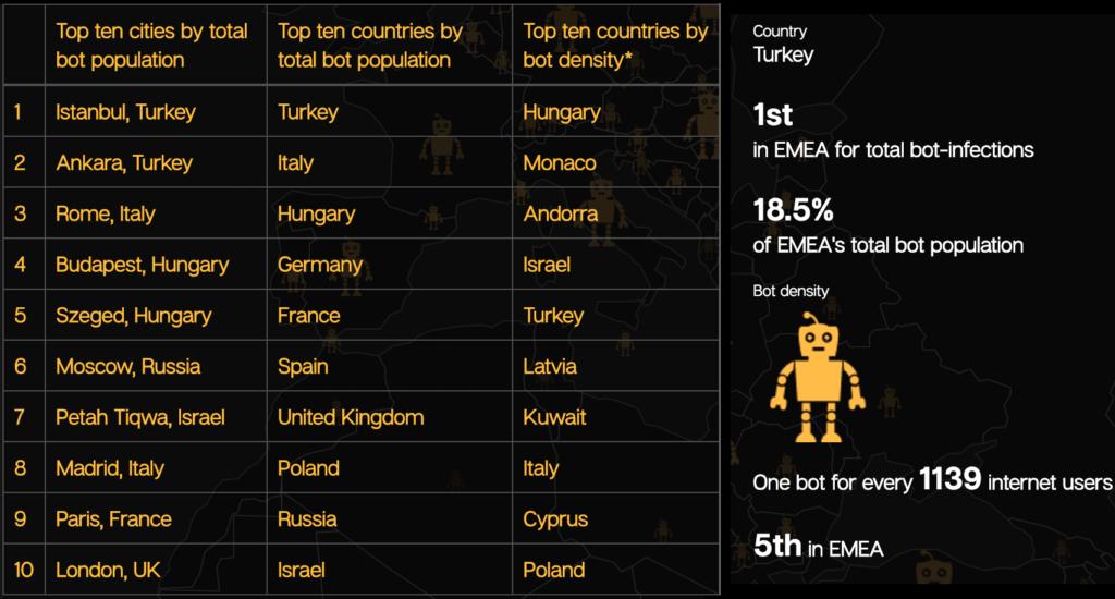 turkey-botnet